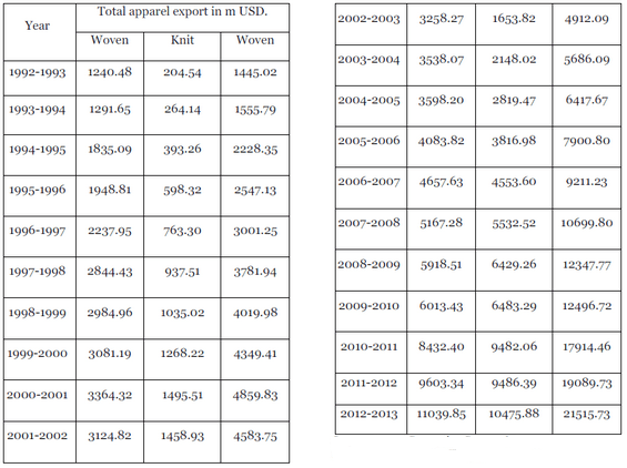 Value of Total Apparel Export Vs Fiscal Year