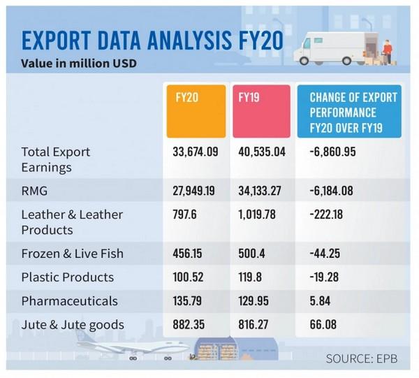 total export of bangladesh 2020