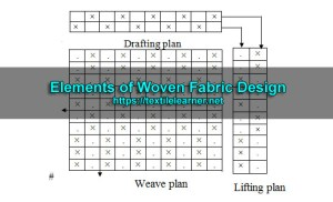 Elements of Woven Fabric Design