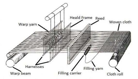Basic structure of a loom