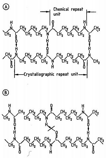 Schematic of a Hydrogen bonded sheet of PA 6 with antiparallel (A) & Parallel (B) orientation of amide group.