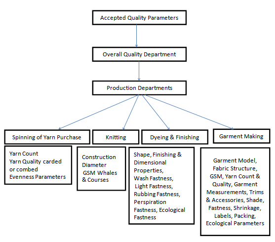 Flow chart of quality control for the apparel industry