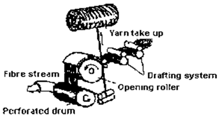 DREF-1 friction spinning process