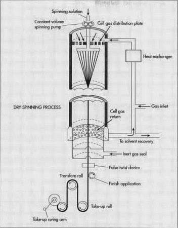 Dry-spinning process