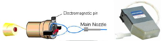 Electromagnetic pin