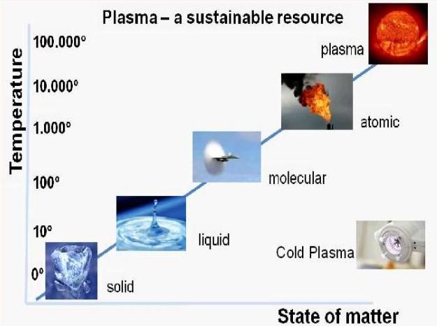 Plasma: 4th state of matter