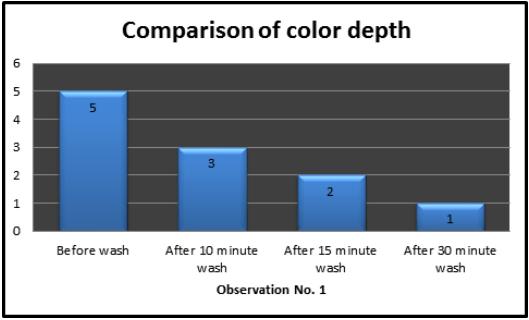Bar charts of color depth