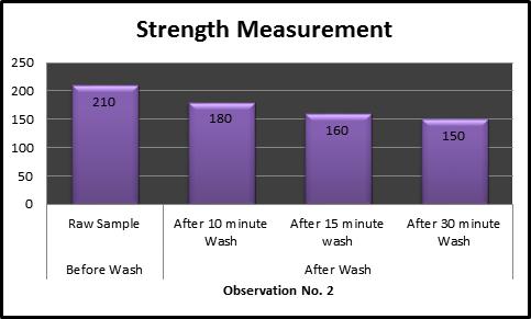 Bar charts of weft way Strength Measurement