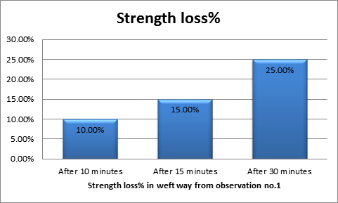 Graphical comparison of Strength loss % in weft way
