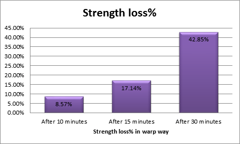 Graphical comparison of strength loss % in warp way