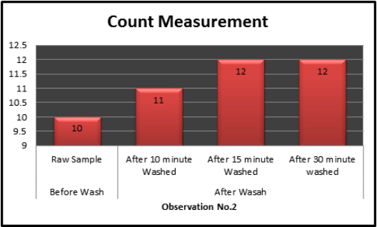 charts of weft Count Measurement1