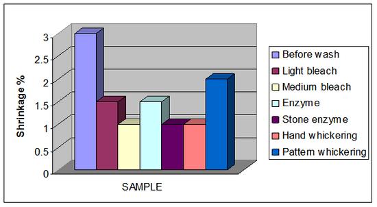 Graphical presentation of shrinkage (lengthwise direction)