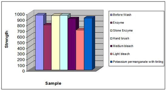 Graphical presentation of strength loss (Warp direction)