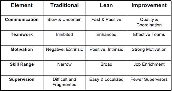 Role of Lean for Producers