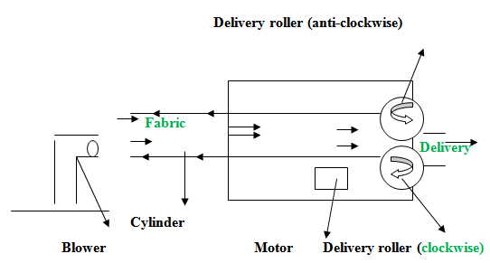 Cross–sectional diagram of Turning machine