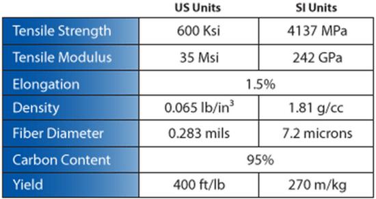 Standard Carbon Fiber Properties