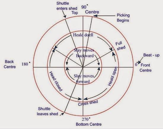 loom timing diagram