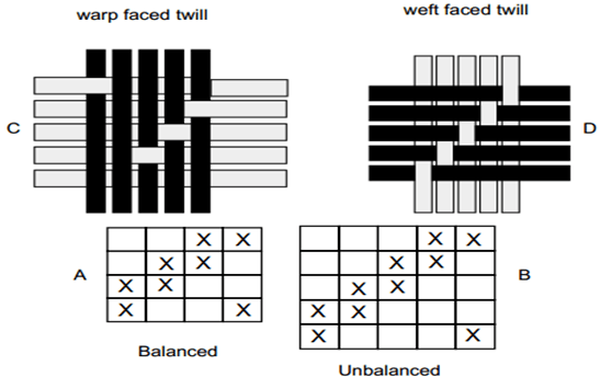 Balanced and unbalanced twill