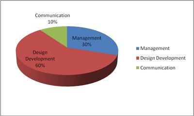 Job responsibility of a Fashion Merchandiser