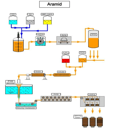 Manufacturing Process of aramid fibers