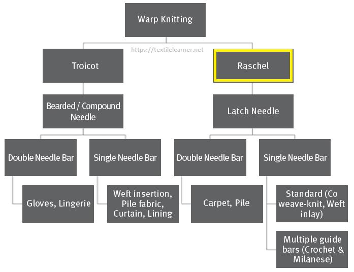 Classification of warp knitting machines