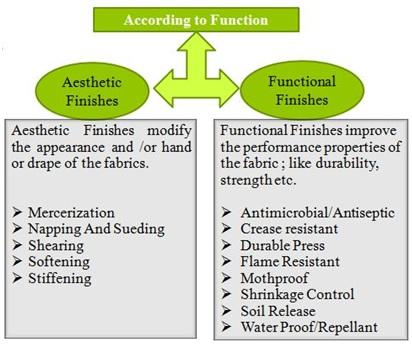Classification of Finishing