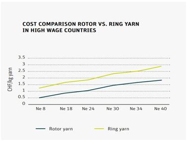 Cost comparision rotor Vs ring yarn