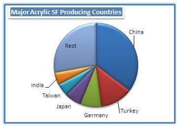 Major Acrylic Fiber producting countries