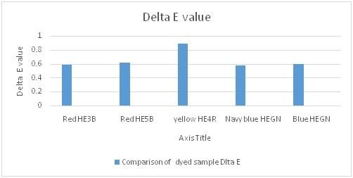 Delta E value difference of fabric