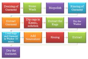 Random Wash on denim fabrics