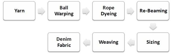 Flow chart of Denim