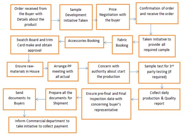 Diagram on garment merchandiser duties and responsibilities