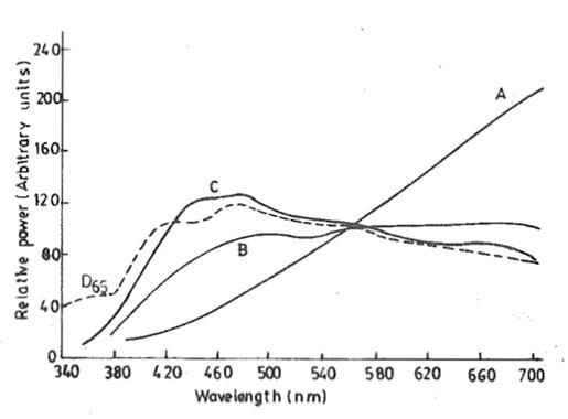 relative power distribution of the CIE standard illuminants