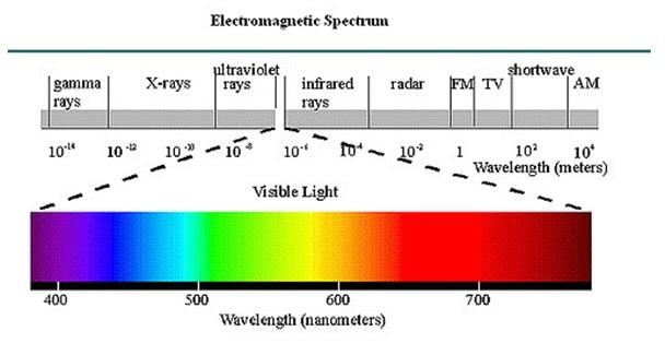 electromagnetic spectrum of light