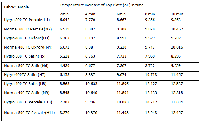Thermal protective resistance of normal and hygro yarn fabrics on hot surface contact