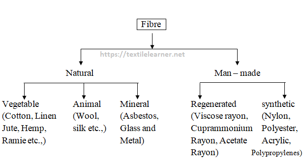 textile fibers classification