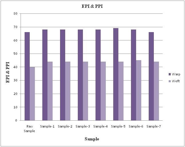 Column charts of warp & weft way EPI & PPI measurement
