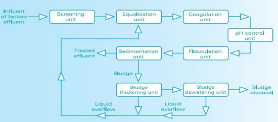 Flow Diagram of a Physico-chemical Treatment
