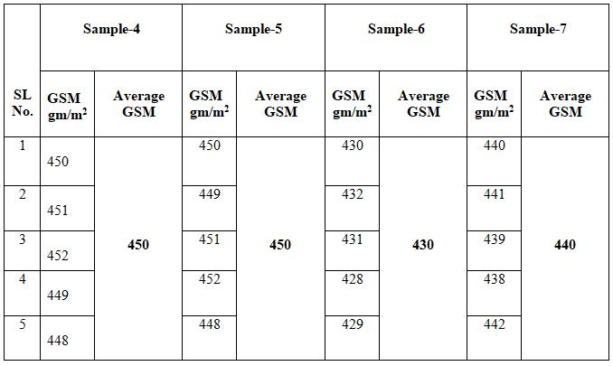 GSM Test Result