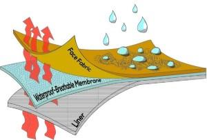 Waterproof breathable fabrics