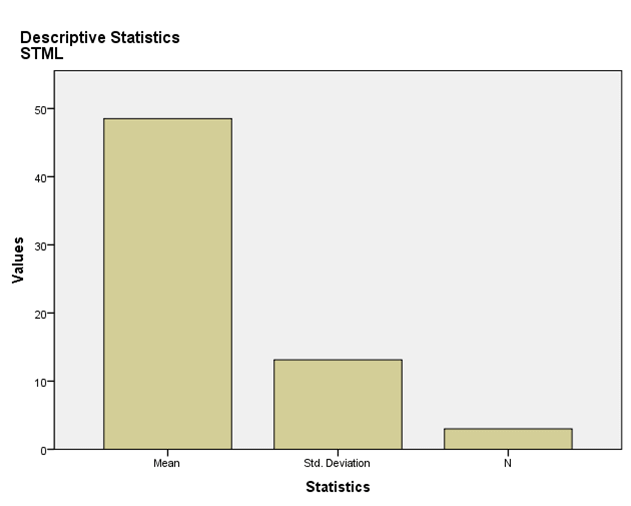 descriptive statistics of apparel Profit Imparity