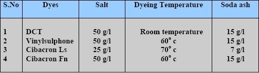 Dyeing temperature