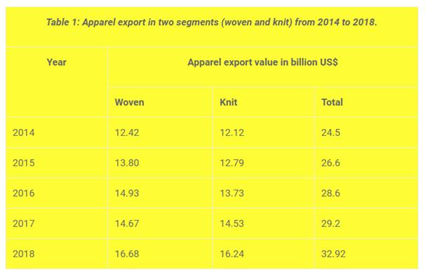 apparel export
