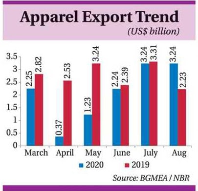 bangladesh rmg export growth trend 2020