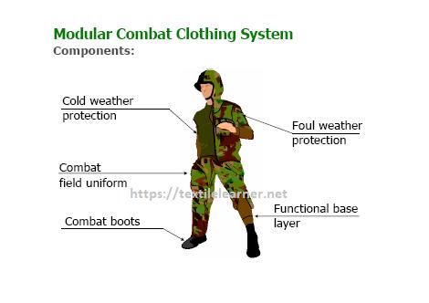 modular combat clothing system