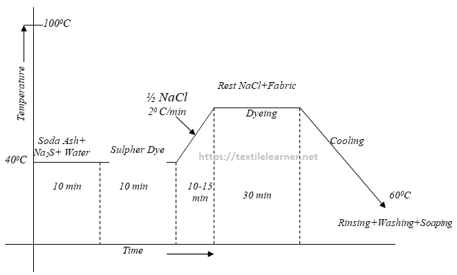 Dyeing Curve
