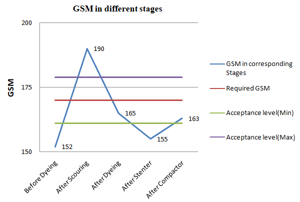 Graphical presentation of variation in GSM for S/J (100% cotton) Structure in different stages.