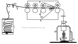 Material Passage Diagram of Speed Frame