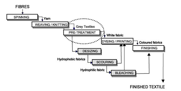 An illustration of textile processing chain