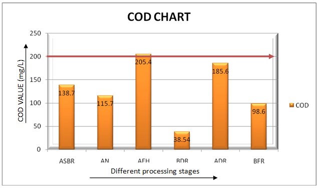 COD of different wet processing stages wastewater